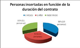 60_empleo_finfaseinsercionproyectodracaena7