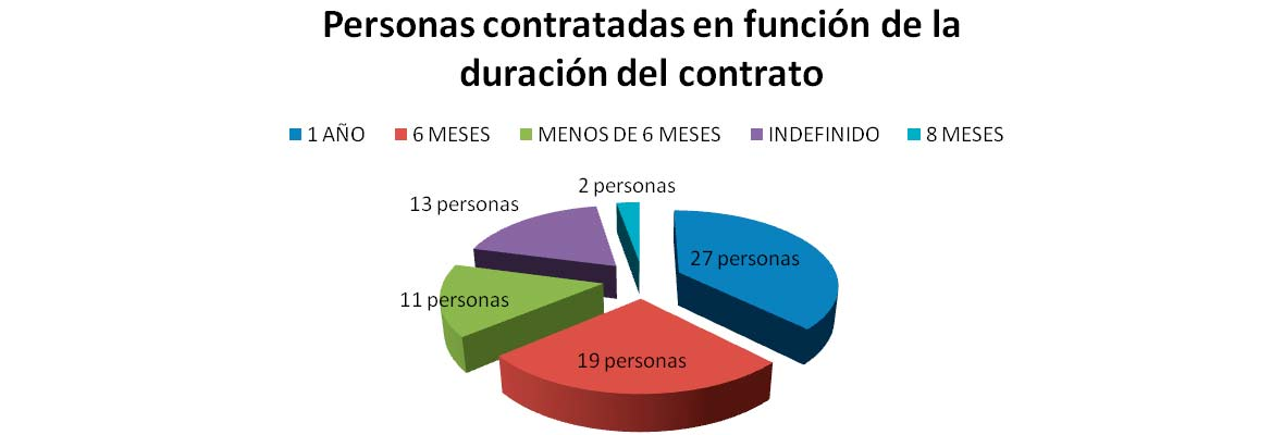 Personas contratadas en función de la duración del contrato