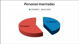 Personas Insertadas: 41 Mujeres y 31 Hombres