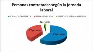Personas insertadas según la jornada laboral: Jornada completa 43 personas, Media jornada 27 personas y Menos de media jornada 2 personas