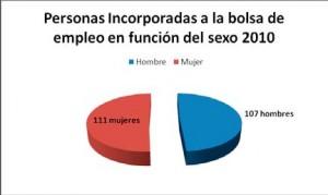 Personas incorporadas a la bolsa de empleo en función del sexo 2010: 111 mujeres y 107 hombres